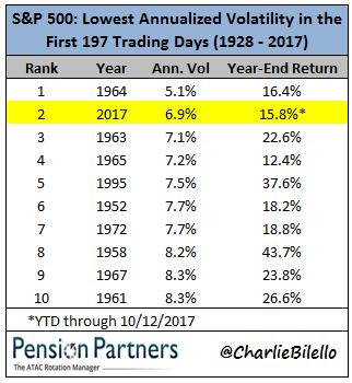 Lowest annualized volatility of S&P 500 in 1928 to 2017 image