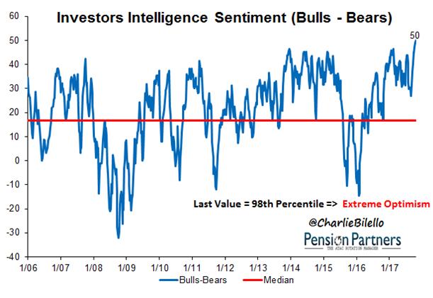Image of Investors Intelligence Sentiment