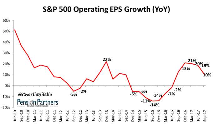 S&P 500 operating EPS growth image from 2010 to 2017