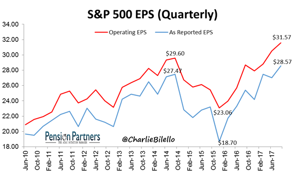 Quaterly Operating EPS and Reported EPS of S&P 500 from June 2010 to June 2017