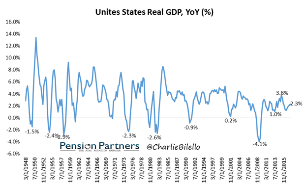 Real GDP of United States from 1948 to 2015
