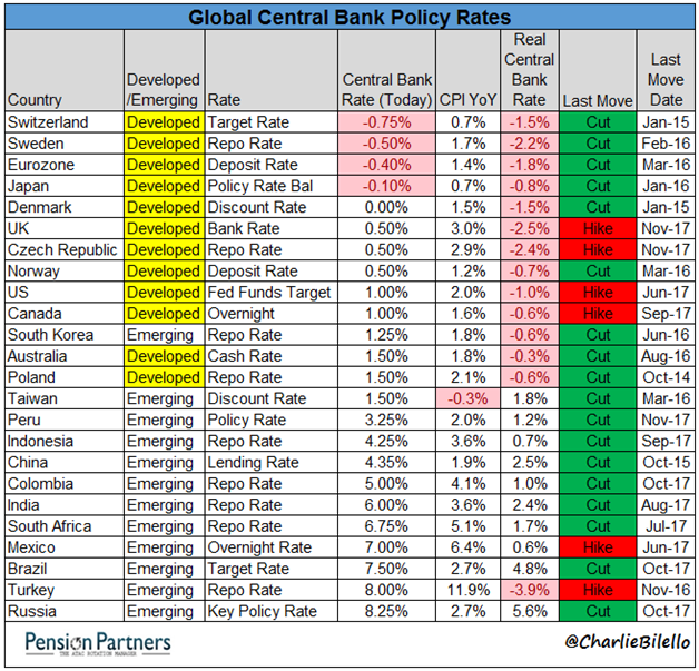 Image of Global Central Bank Policy Rates