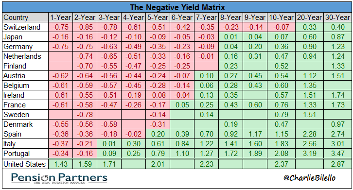 The negative yield matrix chart1