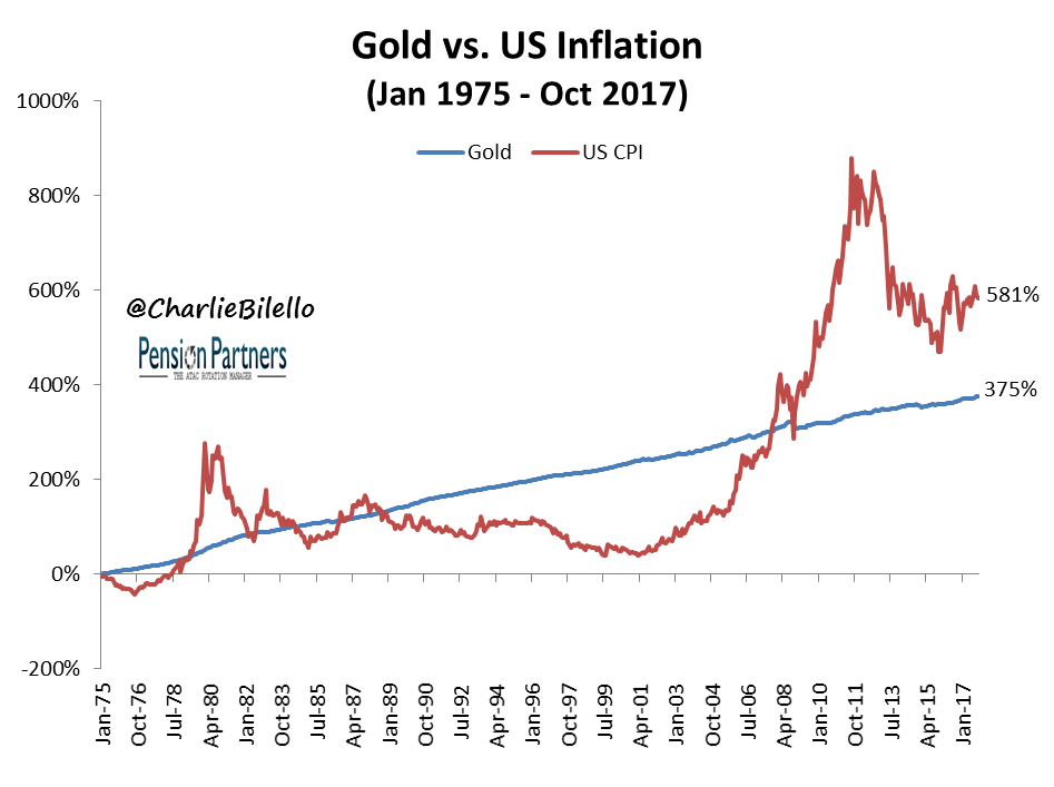Graph comparing Gold and US Inflation from 1975 to 2017