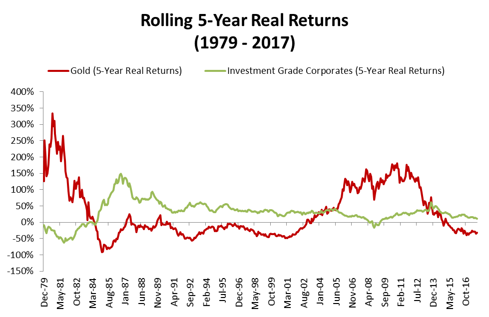 Rolling 5-year real returns of Gold and Investment Grade Corporates from 1979 to 2017