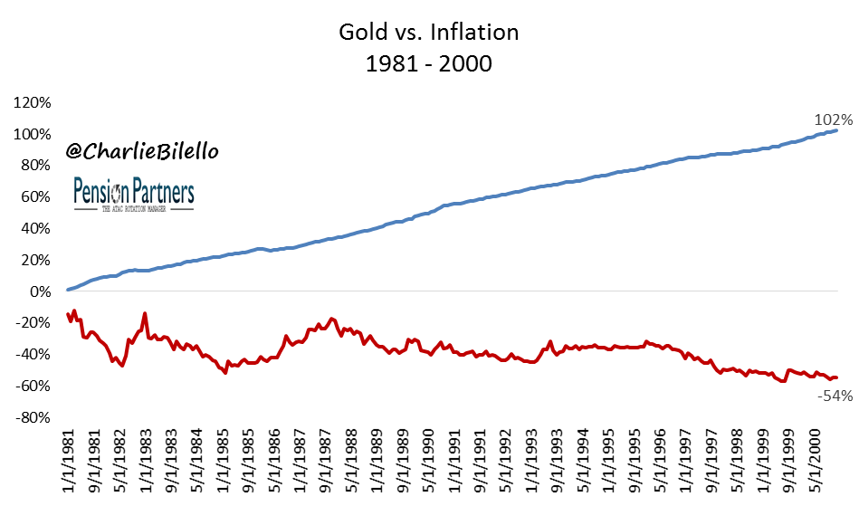 Image showing Gold and Inflation comparison from 1981 to 2000