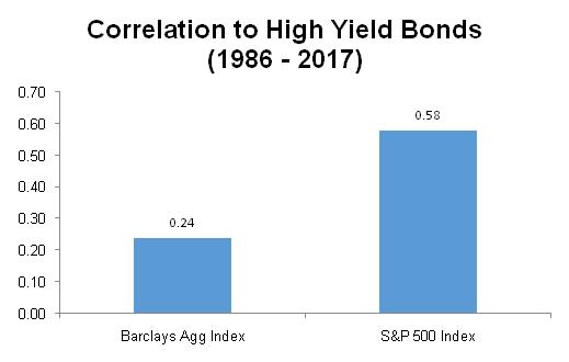 Correlation to High Yield Bonds graph1