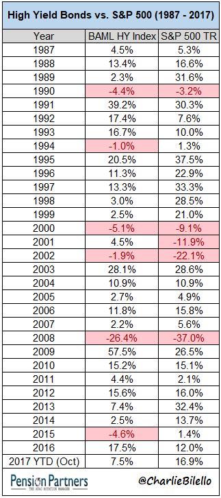 High yield bonds vs S&P 500 chart12