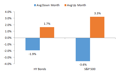Average up and down month for high yield bonds graph4