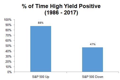 High yield positive graph7