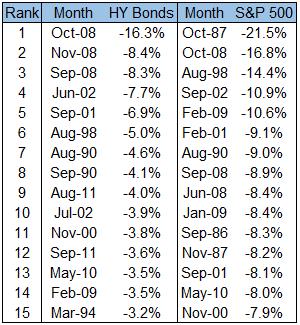 15 worst months for high yield bonds chart5