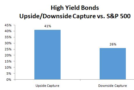 High yield bonds graph6