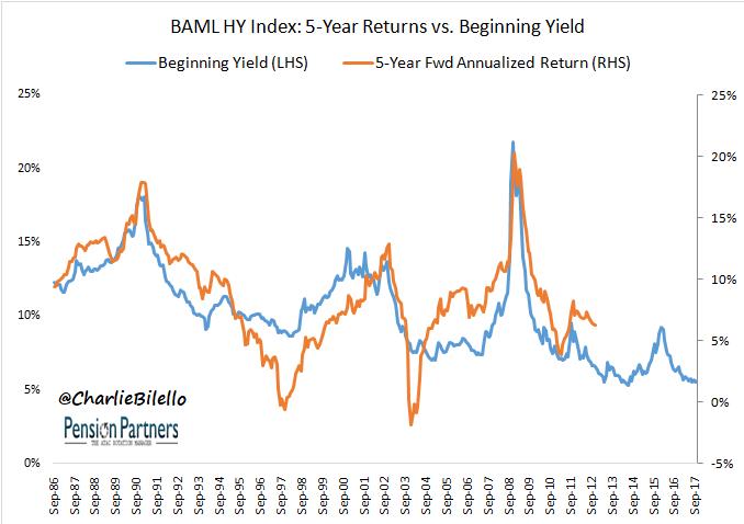 BAML High Yield graph9