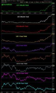 Federal Reserve short term yields graph10