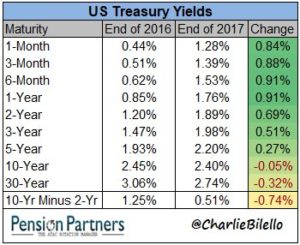 US longer term yields chart11