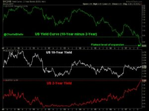 sharp flattening in the yield curve graph12