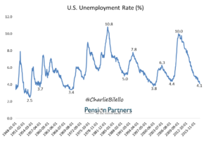 US Unemployment rate graph13