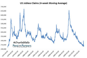 US Jobless claims graph14