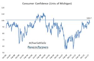 Consumer Confidence graph15