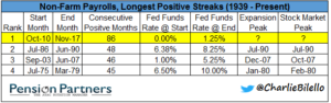 Non farm payrolls and longest positive streaks chart17
