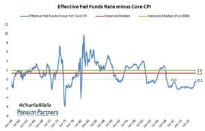 Effective Fed Fund Rate minus core graph18