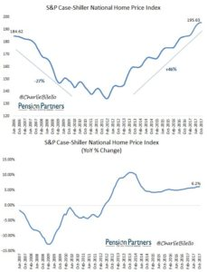 S&P Case Shiller National Home Price Index graphs19
