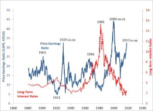 CAPE ratio, Shiller graph20