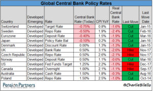 Global Central Bank Policy Rates chart21