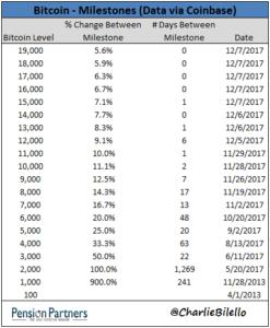 Bitcoin Milestones chart23