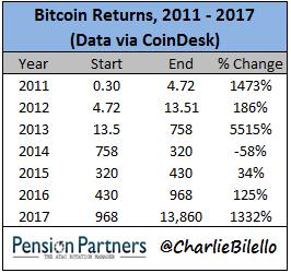 Bitcoin returns chart25