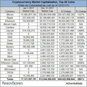 Cryptocurrency market capitalisation chart26
