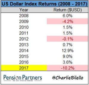 US Dollar Index Returns from 2008 to 2017 chart28