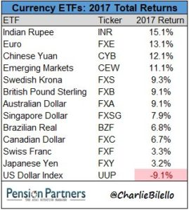 Currency ETFs chart29