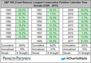 Longest consecutive positive calendar year streaks chart35