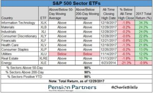Sector ETFs of S&P 500 chart37