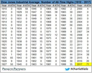 Dow Jones Industrial Average chart9