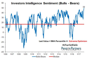 Investors Intelligence Sentiment Graph39
