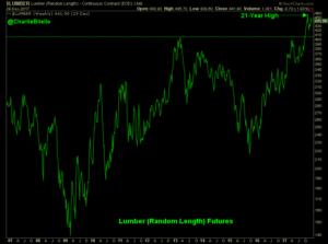 Lumber price graph33