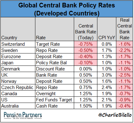 Global Central Banl Policy Rates chart1