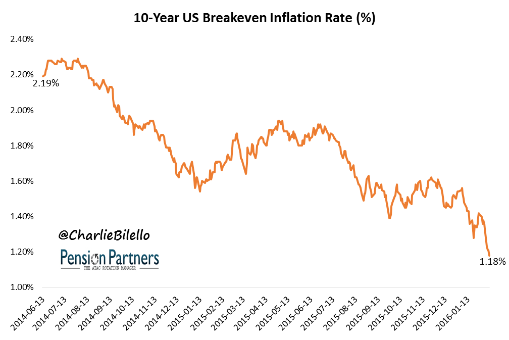 10 year breakeven inflation rate graph3
