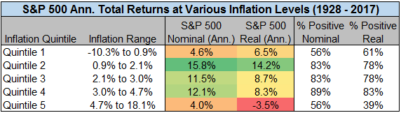 Image of S&P 500 annualized total returns at various inflation levels from 1928 to 2017