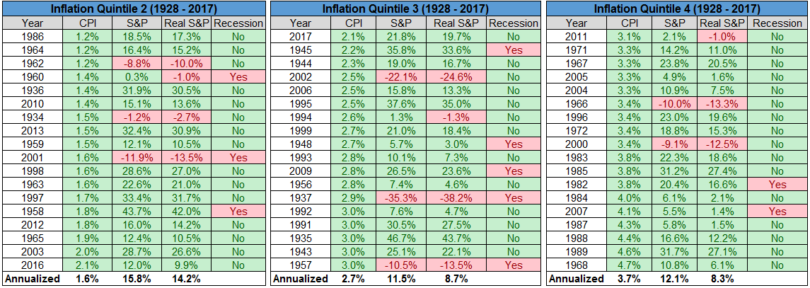 Inflation Quintile lists from 1928 to 2017