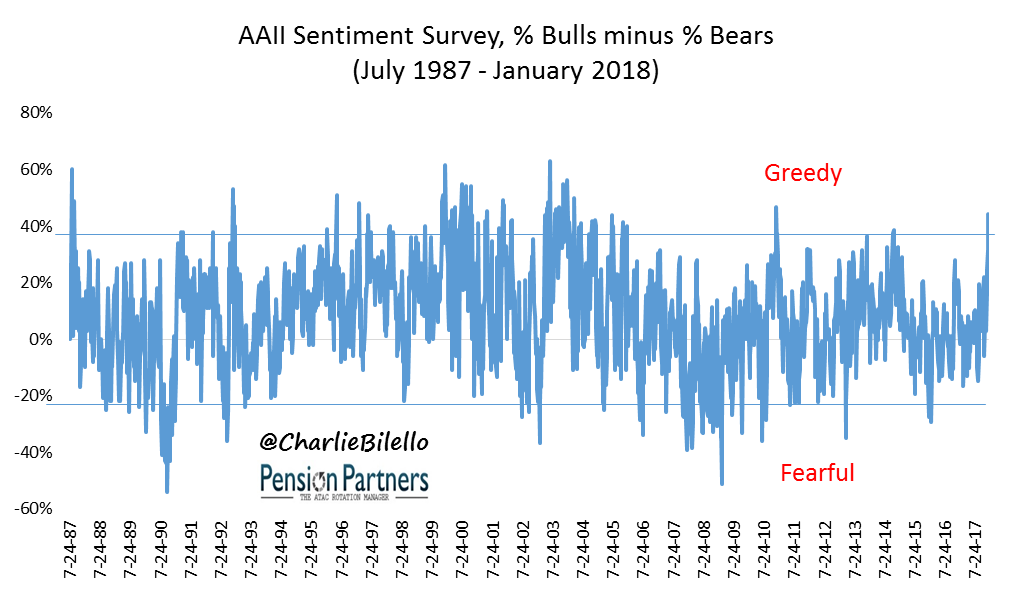 Graph showing the sentiment survey of Bulls minus Bears from July 1987 to January 2018