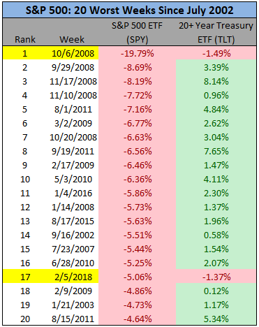 20 Worst weeks since July 2002 chart1