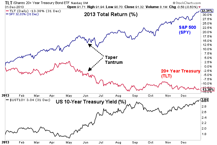 Total return and 10 year treasury yield graph3