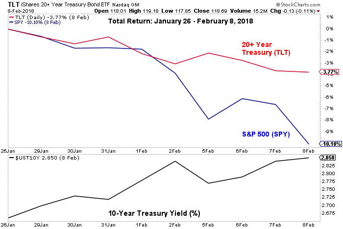 Total return from Jan 26 till Feb 8 2018 graph4
