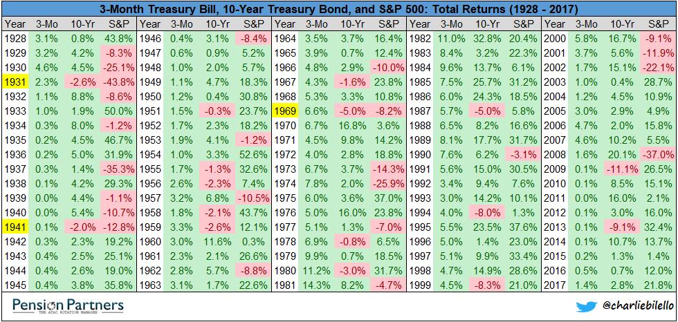 Treasury Bill, Treasury Bond and S&P 500 total returns chart5
