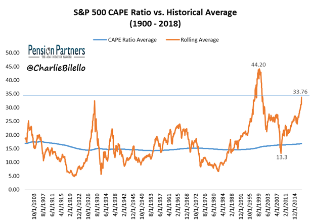 S&P 500 CAPE ratio and Historical average from 1900 to 2018 image