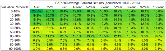 Image of S&P 500 annualized average forward returns from 1928 to 2016