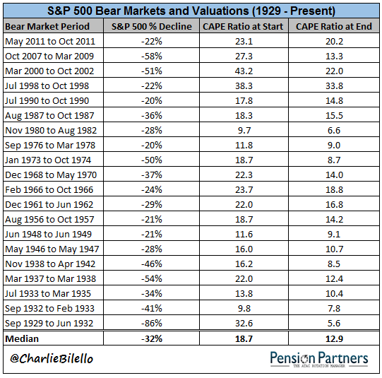 S&P 500 bear markets and valuations list from 1929 to 2011